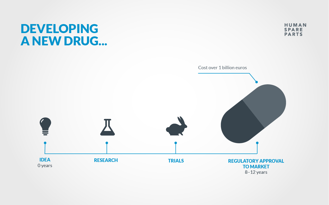 an analysis of the problem with testing drugs on animals The us food and drug administration (fda) following this extensive battery of animal testing, drugs generally undergo three phases of clinical trials before they are considered for widespread human use the problem is that species differences are so vast that animal results are.